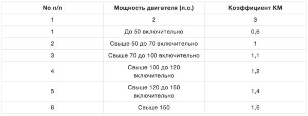 Коэффициент мощности (КМ) 2019